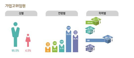 기업고위임원 종사현황-성별(남성95.5%, 여성4.5%), 연령별(30대4.5%, 40대9.1%, 50대50%, 60대이상36.4%), 학력별(고졸이하22.7%, 전문대졸4.5%, 대졸68.2%, 대학원졸4.5%)