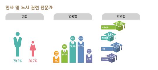인사 및 노사 관련 전문가 종사현황 : 성별(남성79.3%, 여성20.7%), 연령별(30대17.2%, 40대37.9%, 50대37.9%, 60대이상6.9%), 학력별(고졸이하37.9%, 전문대졸13.8%, 대졸31%, 대학원졸17.2%)