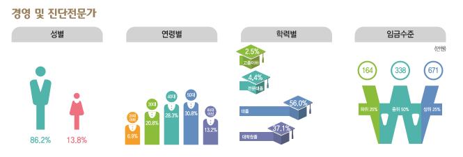 경영 및 진단 전문가: 성별(남성86.2%, 여성13.8%), 연령별(20대6.9%, 30대20.8%, 40대28.3%, 50대30.8%, 60대이상13.2%), 학력별(고졸이하2.5%, 전문대졸4.4%, 대졸56.0%, 대학원졸37.1%), 임긍수준(하위 25% 164만원, 중위 50% 338만원, 상위 25% 671만원)