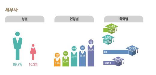 세무사 종사현황 : 성별(남성89.7%, 여성10.3%), 연령별(20대5.9%, 30대10.3%, 40대22.1%, 50대23.5%, 60대이상38.2%), 학력별(고졸이하4.4%, 전문대졸1.5%, 대졸73.5%, 대학원졸20.6%), 임금수준(하위25% 만원, 중위50% 만원, 상위25% 만원)