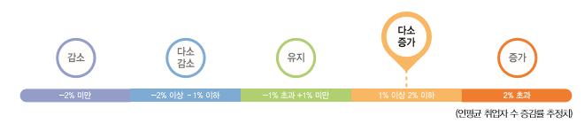 다소증가(1%이상 2%이하)