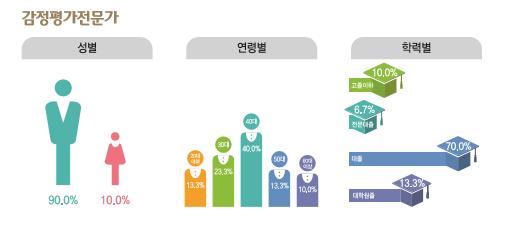 감정평가전문가 종사현황 : 성별(남성90.0%, 여성10.0%), 연령별(20대13.3%, 30대23.3%, 40대40.0%, 50대13.7%, 60대이상10.0%), 학력별(고졸이하10.0%, 전문대졸6.7%, 대졸70.0%, 대학원졸13.3%)