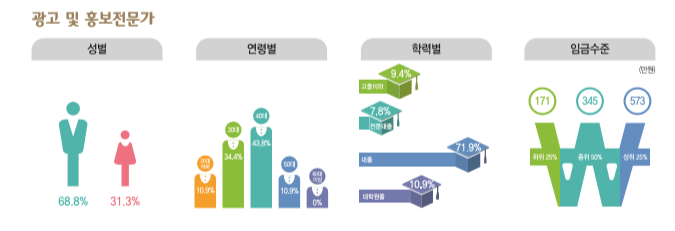 광고 및 홍보전문가 종사현황 : 성별(남성68.8%, 여성31.3%), 연령별(20대10.9%, 30대34.4%, 40대43.8%, 50대10.9%, 60대이상0%), 학력별(고졸이하9.4%, 전문대졸7.8%, 대졸71.9%, 대학원졸10.9%), 임금수준(하위25% 171만원, 중위50% 345만원, 상위25% 573만원)