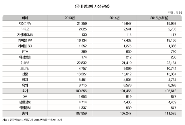 국내 광고비 시장 규모 표 내용 확인