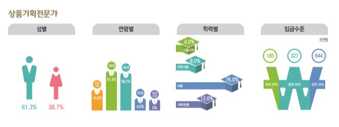 상품기획전문가 종사현황 : 성별(남성61.3%, 여성38.7%), 연령별(20대16.0%, 30대41.3%, 40대38.7%, 50대4.0%, 60대이상0%), 학력별(고졸이하4.0%, 전문대졸8.0%, 대졸76.0%, 대학원졸12.0%), 임금수준(하위25% 185만원, 중위50% 327만원, 상위25% 644만원)