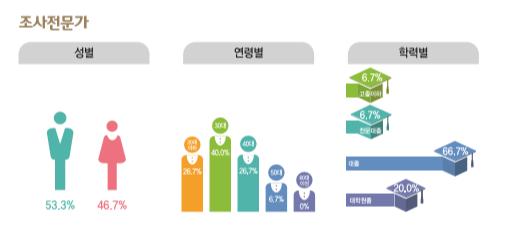 조사전문가 종사현황 : 성별(남성53.3%, 여성46.7%), 연령별(20대26.7%, 30대40.0%, 40대26.7%, 50대6.7%, 60대이상0%), 학력별(고졸이하6.7%, 전문대졸6.7%, 대졸66.7%, 대학원졸20.0%)