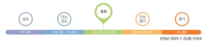 연평균 취업자 수 증감률 추정치 :유지(-1%초과 +1%미만)