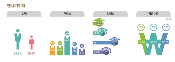 행사기획자 종사현황 : 성별(남성69.9%, 여성30.1%), 연령별(20대12.0%, 30대34.9%, 40대38.6%, 50대9.6%, 60대이상4.8%), 학력별(고졸이하10.8%, 전문대졸15.7%, 대졸53.0%, 대학원졸20.5%), 임금수준(하위25% 129만원, 중위50% 265만원, 상위25% 528만원)