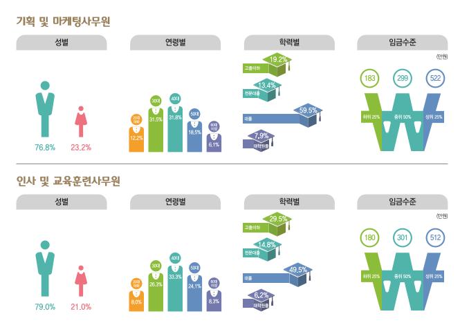 기획 및 마케팅사무원 종사현황 : 성별(남성76.8%, 여성23.2%), 연령별(20대12.2%, 30대31.5%, 40대31.8%, 50대18.5%, 60대이상6.1%), 학력별(고졸이하19.2%, 전문대졸13.4%, 대졸59.5%, 대학원졸7.9%), 임금수준(하위25% 183만원, 중위50% 299만원, 상위25% 522만원) / 인사 및 교육훈련사무원 종사현황 : 성별(남성79.0%, 여성21.0%), 연령별(20대8.0%, 30대26.3%, 40대33.3%, 50대24.1%, 60대이상8.3%), 학력별(고졸이하29.5%, 전문대졸14.8%, 대졸49.5%, 대학원졸6.2%), 임금수준(하위25% 180만원, 중위50% 301만원, 상위25% 512만원)