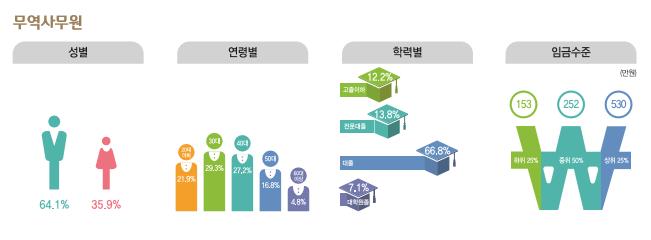 무역사무원 종사현황 : 성별(남성64.1%, 여성35.9%), 연령별(20대21.9%, 30대29.3%, 40대27.2%, 50대16.8%, 60대이상4.8%), 학력별(고졸이하12.2%, 전문대졸13.8%, 대졸66.8%, 대학원졸7.1%), 임금수준(하위25% 153만원, 중위50% 252만원, 상위25% 530만원)