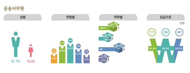 운송사무원 종사현황 : 성별(남성81.7%, 여성18.3%), 연령별(20대9.4%, 30대28.3%, 40대34.5%, 50대21.2%, 60대이상6.7%), 학력별(고졸이하34.7%, 전문대졸18.5%, 대졸44.5%, 대학원졸2.2%), 임금수준(하위25% 171만원, 중위50% 289만원, 상위25% 487만원)