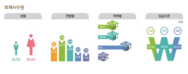 회계사무원 종사현황 : 성별(남성35.5%, 여성64.5%), 연령별(20대22.3%, 30대38.7%, 40대27.9%, 50대9.4%, 60대이상1.7%), 학력별(고졸이하21.6%, 전문대졸21.5%, 대졸53.4%, 대학원졸3.6%), 임금수준(하위25% 143만원, 중위50% 219만원, 상위25% 405만원)