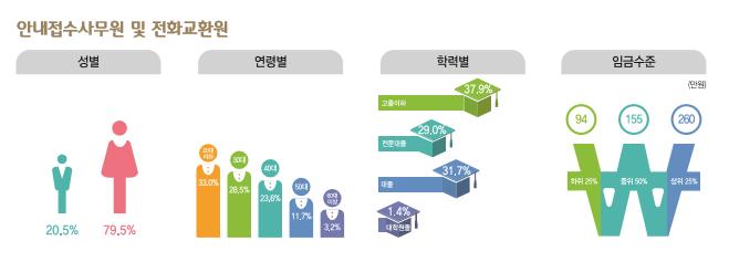 안내접수사무원 및 전화교환원 종사현황 : 성별(남성20.5%, 여성79.5%), 연령별(20대33.0%, 30대28.5%, 40대23.6%, 50대11.7%, 60대이상3.2%), 학력별(고졸이하37.9%, 전문대졸29.0%, 대졸31.7%, 대학원졸1.4%), 임금수준(하위25% 94만원, 중위50% 155만원, 상위25% 260만원)