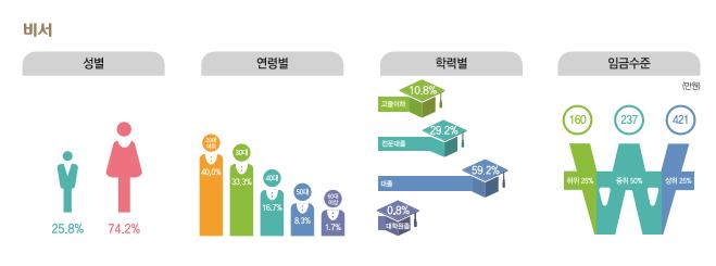 비서 종사현황 : 성별(남성25.8%, 여성74.2%), 연령별(20대40.0%, 30대33.3%, 40대16.7%, 50대8.3%, 60대이상1.7%), 학력별(고졸이하10.8%, 전문대졸29.2%, 대졸59.2%, 대학원졸0.8%), 임금수준(하위25% 160만원, 중위50% 237만원, 상위25% 421만원)