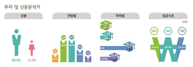 투자 및 신용분석가 종사현황 : 성별(남성86.6%, 여성13.4%), 연령별(20대6.0%, 30대38.8%, 40대38.8%, 50대16.4%, 60대이상0%), 학력별(고졸이하0%, 전문대졸1.5%, 대졸79.1%, 대학원졸19.4%), 임금수준(하위25% 286만원, 중위50% 494만원, 상위25% 784만원)