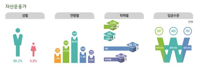 자산운용가 종사현황 : 성별(남성90.2%, 여성9.8%), 연령별(20대7.8%, 30대27.5%, 40대49.0%, 50대11.9%, 60대이상3.9%), 학력별(고졸이하3.9%, 전문대졸0%, 대졸66.7%, 대학원졸29.4%), 임금수준(하위25% 287만원, 중위50% 465만원, 상위25% 791만원)