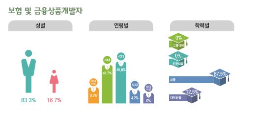 보험 및 금융상품개발자 종사현황 : 성별(남성83.3%, 여성16.7%), 연령별(20대6.7%, 30대41.7%, 40대45.8%, 50대4.2%, 60대이상0%), 학력별(고졸이하0%, 전문대졸0%, 대졸87.5%, 대학원졸12.5%)