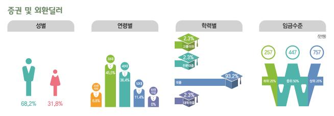 증권 및 외환딜러 종사현황 : 성별(남성68.2%, 여성31.8%), 연령별(20대6.8%, 30대45.5%, 40대36.4%, 50대11.4%, 60대이상0%), 학력별(고졸이하2.3%, 전문대졸2.3%, 대졸93.2%, 대학원졸2.3%), 임금수준(하위25% 257만원, 중위50% 447만원, 상위25% 757만원)