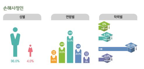 손해사정인 종사현황 : 성별(남성96%, 여성4%), 연령별(20대4%, 30대24%, 40대52%, 50대20%, 60대이상0%), 학력별(고졸이하0%, 전문대졸4%, 대졸92.0%, 대학원졸4.0%