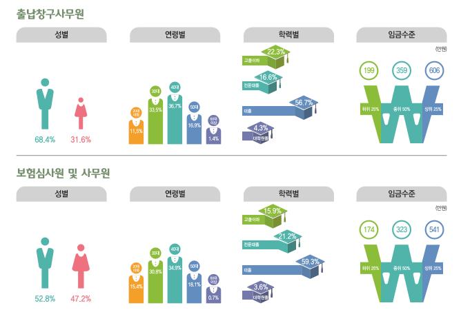 출납창구사무원 종사현황 : 성별(남성68.4%, 여성31.6%), 연령별(20대11.5%, 30대33.5%, 40대36.7%, 50대16.9%, 60대이상1.4%), 학력별(고졸이하22.3%, 전문대졸16.6%, 대졸56.7%, 대학원졸4.3%), 임금수준(하위25% 199만원, 중위50% 359만원, 상위25% 606만원) / 보험심사원 종사현황 : 성별(남성52.8%, 여성47.2%), 연령별(20대15.4%, 30대30.8%, 40대34.9%, 50대18.1%, 60대이상0.7%), 학력별(고졸이하15.9%, 전문대졸21.2%, 대졸59.3%, 대학원졸3.6%), 임금수준(하위25% 174만원, 중위50% 323만원, 상위25% 541만원)