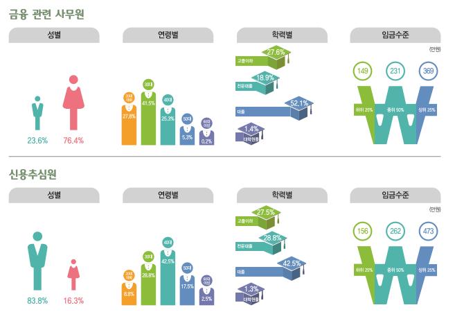 금융 관련 사무원 종사현황 : 성별(남성23.6%, 여성76.4%), 연령별(20대27.8%, 30대41.5%, 40대26.3%, 50대5.3%, 60대이상0.2%), 학력별(고졸이하27.6%, 전문대졸18.9%, 대졸52.1%, 대학원졸1.4%), 임금수준(하위25% 149만원, 중위50% 231만원, 상위25% 369만원) / 신용추심원 종사현황 : 성별(남성83.8%, 여성16.3%), 연령별(20대8.8%, 30대28.8%, 40대42.5%, 50대17.5%, 60대이상2.5%), 학력별(고졸이하27.5%, 전문대졸28.8%, 대졸42.5%, 대학원졸1.3%), 임금수준(하위25% 156만원, 중위50% 262만원, 상위25% 473만원)