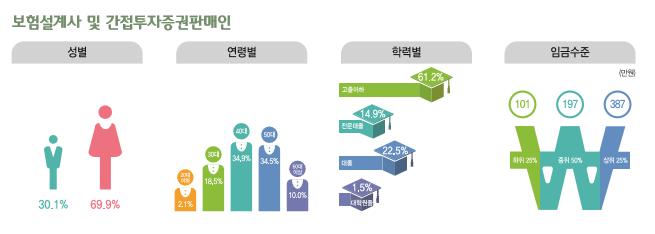 보험설계사 및 간접투자증권 판매인 종사현황 : 성별(남성30.1%, 여성69.9%), 연령별(20대2.1%, 30대18.5%, 40대34.9%, 50대34.5%, 60대이상10%), 학력별(고졸이하61.2%, 전문대졸14.9%, 대졸22.5%, 대학원졸1.5%), 임금수준(하위25% 101만원, 중위50% 197만원, 상위25% 387만원)