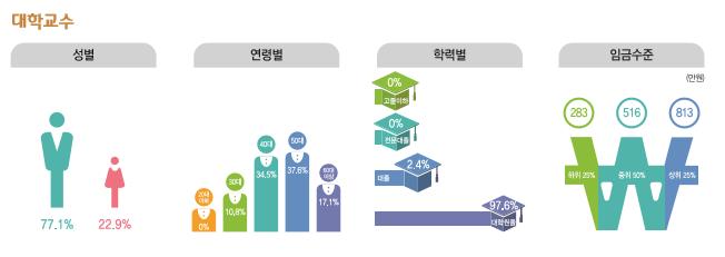 대학교수 종사현황 : 성별(남성77.1%, 여성22.9%), 연령별(20대0%, 30대10.9%, 40대34.5%, 50대37.6%, 60대이상17.1%), 학력별(고졸이하0%, 전문대졸0%, 대졸2.4%, 대학원졸97.6%), 임금수준(하위25% 283만원, 중위50% 516만원, 상위25% 813만원)