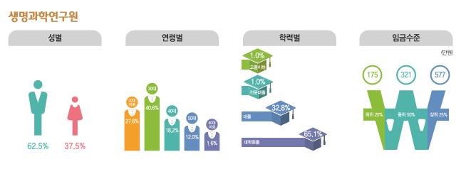 생명과학연구원 종사현황 : 성별(남성62.5%, 여성37.5%), 연령별(20대27.6%, 30대40.6%, 40대18.2%, 50대12.0%, 60대이상1.6%), 학력별(고졸이하1%, 전문대졸1%, 대졸32.8%, 대학원졸65.1%), 임금수준(하위25% 175만원, 중위50% 321만원, 상위25% 577만원)