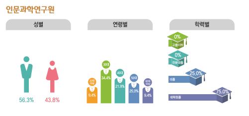 인문과학연구원 종사현황 : 성별(남성56.3%, 여성43.8%), 연령별(20대9.4%, 30대34.4%, 40대21.9%, 50대25.0%, 60대이상9.4%), 학력별(고졸이하0%, 전문대졸0%, 대졸25.0%, 대학원졸75.0%)