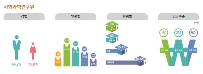 사회과학연구원 종사현황 : 성별(남성64.2%, 여성35.8%), 연령별(20대7.5%, 30대37.7%, 40대30.2%, 50대18.9%, 60대이상5.7%), 학력별(고졸이하0%, 전문대졸0%, 대졸15.1%, 대학원졸84.9%), 임금수준(하위25% 180만원, 중위50% 334만원, 상위25% 609만원)