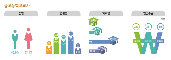 중고등학교교사 종사현황 : 성별(남성46.9%, 여성53.1%), 연령별(20대9.7%, 30대28.6%, 40대27.4%, 50대32.1%, 60대이상2.3%), 학력별(고졸이하0.1%, 전문대졸0.7%, 대졸66.8%, 대학원졸32.5%), 임금수준(하위25% 221만원, 중위50% 351만원, 상위25% 515만원)