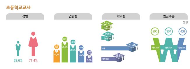 초등학교교사 종사현황 : 성별(남성28.6%, 여성71.4%), 연령별(20대17.3%, 30대36%, 40대28.6%, 50대16.4%, 60대이상1.7%), 학력별(고졸이하0.1%, 전문대졸2%, 대졸71.4%, 대학원졸26.5%), 임금수준(하위25% 200만원, 중위50% 307만원, 상위25% 458만원)
