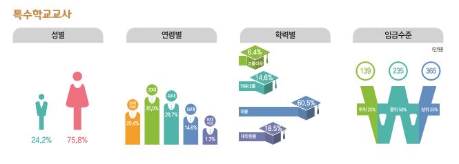 특수학교교사 종사현황 : 성별(남성24.2%, 여성75.8%), 연령별(20대20.4%, 30대36%, 40대28.7%, 50대14.6%, 60대이상1.3%), 학력별(고졸이하6.4%, 전문대졸14.6%, 대졸60.5%, 대학원졸18.5%), 임금수준(하위25% 139만원, 중위50% 235만원, 상위25% 365만원)