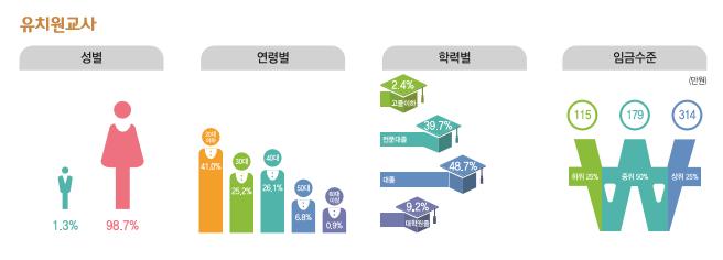 유치원교사 종사현황 : 성별(남성1.3%, 여성98.7%), 연령별(20대41%, 30대25.2%, 40대26.1%, 50대6.8%, 60대이상0.9%), 학력별(고졸이하2.4%, 전문대졸39.7%, 대졸48.7%, 대학원졸9.2%), 임금수준(하위25% 115만원, 중위50% 179만원, 상위25% 314만원)