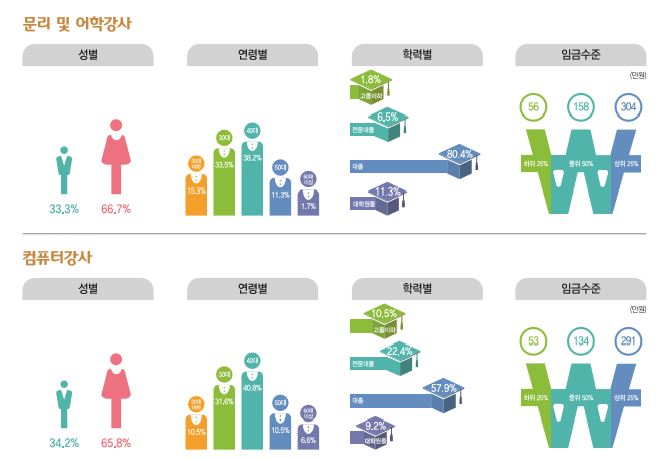 문리 및 어학강사 종사현황 : 성별(남성33.3%, 여성66.7%), 연령별(20대15.3%, 30대33.5%, 40대38.2%, 50대11.3%, 60대이상1.7%), 학력별(고졸이하1.8%, 전문대졸6.5%, 대졸80.4%, 대학원졸11.3%), 임금수준(하위25% 56만원, 중위50% 158만원, 상위25% 304만원) / 컴퓨터 강사 종사현황 : 성별(남성34.2%, 여성65.8%), 연령별(20대10.5%, 30대31.8%, 40대40.8%, 50대10.5%, 60대이상6.6%), 학력별(고졸이하10.5%, 전문대졸22.4%, 대졸57.9%, 대학원졸9.2%), 임금수준(하위25% 53만원, 중위50% 134만원, 상위25% 291만원)