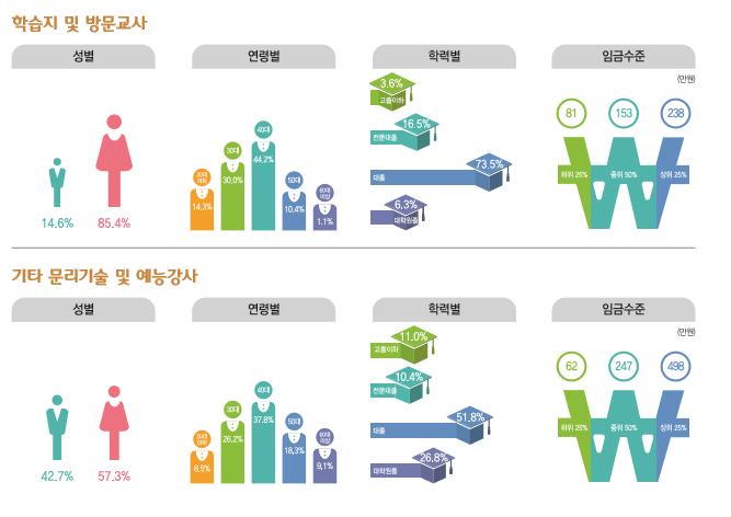 학습지 및 방문교사 종사현황 : 성별(남성14.6%, 여성85.4%), 연령별(20대14.3%, 30대30%, 40대44.2%, 50대10.4%, 60대이상1.1%), 학력별(고졸이하3.6%, 전문대졸16.5%, 대졸73.5%, 대학원졸6.3%), 임금수준(하위25% 81만원, 중위50% 153만원, 상위25% 238만원) / 기타 문리기술 및 예능강사 종사현황 : 성별(남성42.7%, 여성57.3%), 연령별(20대8.5%, 30대26.2%, 40대37.8%, 50대18.3%, 60대이상9.1%), 학력별(고졸이하11%, 전문대졸10.4%, 대졸51.8%, 대학원졸26.8%), 임금수준(하위25% 62만원, 중위50% 247만원, 상위25% 498만원)