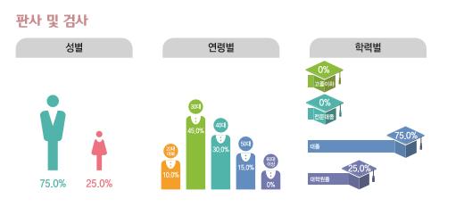 판사 및 검사 종사현황 : 성별(남성75%, 여성25%), 연령별(20대10%, 30대45%, 40대30%, 50대15%, 60대이상0%), 학력별(고졸이하0%, 전문대졸0%, 대졸75%, 대학원졸25%)