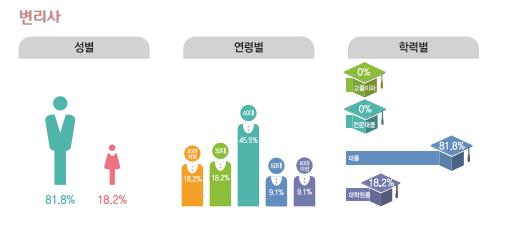 변리사 종사현황 : 성별(남성81.8%, 여성18.2%), 연령별(20대18.2%, 30대18.2%, 40대45.5%, 50대9.1%, 60대이상9.1%), 학력별(고졸이하0%, 전문대졸0%, 대졸81.8%, 대학원졸18.2%)