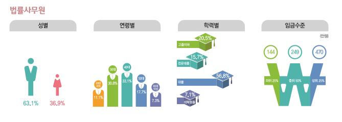 법률사무원 종사현황 : 성별(남성63.1%, 여성36.9%), 연령별(20대11.1%, 30대30.8%, 40대33.1%, 50대17.7%, 60대이상7.3%), 학력별(고졸이하20.5%, 전문대졸15.7%, 대졸56.8%, 대학원졸7.1%), 임금수준(하위25% 144만원, 중위50% 249만원, 상위25% 470만원)