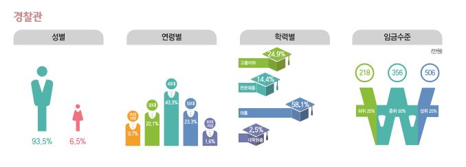 경찰관 종사현황 : 성별(남성93.5%, 여성6.5%), 연령별(20대9.7%, 30대22.1%, 40대43.3%, 50대23.3%, 60대이상1.6%), 학력별(고졸이하24.9%, 전문대졸14.4%, 대졸58.1%, 대학원졸2..5%), 임금수준(하위25% 218만원, 중위50% 356만원, 상위25% 506만원)