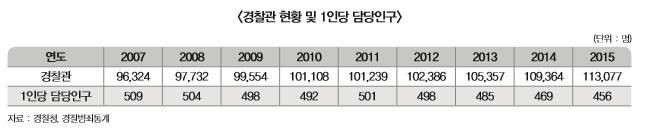 경찰관 현황 및 1인당 담당인구 표 내용 확인