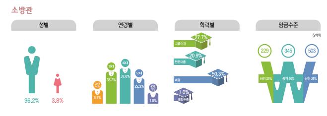 소방관 종사현황 : 성별(남성96.2%, 여성3.8%), 연령별(20대6.5%, 30대33.2%, 40대37.0%, 50대22.3%, 60대이상1.0%), 학력별(고졸이하27.7%, 전문대졸20.9%, 대졸50.3%, 대학원졸1.0%), 임금수준(하위25% 229만원, 중위50% 345만원, 상위25% 503만원)