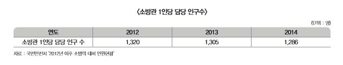 소방관 1인당 담당 인구수 표 내용 확인