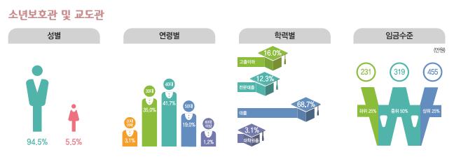 소년보호관 및 교도관 종사현황 : 성별(남성94.5%, 여성5.5%), 연령별(20대3.1%, 30대36%, 40대41.7%, 50대19%, 60대이상1.2%), 학력별(고졸이하16%, 전문대졸12.3%, 대졸68.7%, 대학원졸3.1%), 임금수준(하위25% 231만원, 중위50% 319만원, 상위25% 455만원)