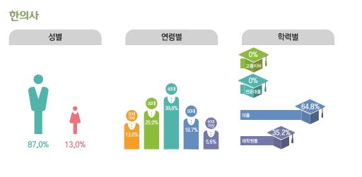 한의사 종사현황 : 성별(남성87%, 여성13%), 연령별(20대13%, 30대25%, 40대39.8%, 50대16.7%, 60대이상5.6%), 학력별(고졸이하0%, 전문대졸0%, 대졸64.8%, 대학원졸35.2%)