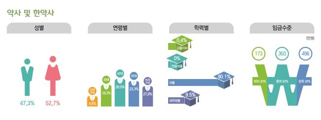 약사 및 한약사 종사현황 : 성별(남성47.3%, 여성52.7%), 연령별(20대4.6%, 30대18.3%, 40대26%, 50대23.3%, 60대이상27.9%), 학력별(고졸이하0.4%, 전문대졸0%, 대졸90.1%, 대학원졸9.5%), 임금수준(하위25% 173만원, 중위50% 303만원, 상위25% 456만원)