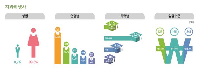 치과위생사 종사현황 : 성별(남성0.7%, 여성99.3%), 연령별(20대62%, 30대26.4%, 40대10.5%, 50대1%, 60대이상0%), 학력별(고졸이하3.1%, 전문대졸79%, 대졸16.9%, 대학원졸1%), 임금수준(하위25% 123만원, 중위50% 165만원, 상위25% 244만원)