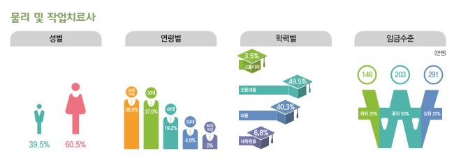 물리 및 작업치료사 종사현황 : 성별(남성39.5%, 여성60.5%), 연령별(20대38.9%, 30대37%, 40대19.2%, 50대4.9%, 60대이상0%), 학력별(고졸이하3.5%, 전문대졸49.5%, 대졸40.3%, 대학원졸6.8%), 임금수준(하위25% 146만원, 중위50% 203만원, 상위25% 291만원)