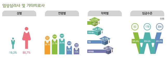 임상심리사 및 기타치료사 종사현황 : 성별(남성19.3%, 여성80.7%), 연령별(20대26.1%, 30대27.7%, 40대29.4%, 50대9.2%, 60대이상7.6%), 학력별(고졸이하12.6%, 전문대졸14.6%, 대졸34.5%, 대학원졸38.7%), 임금수준(하위25% 92만원, 중위50% 179만원, 상위25% 304만원)