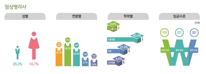 임상병리사 종사현황 : 성별(남성25.3%, 여성74.7%), 연령별(20대28.7%, 30대38.5%, 40대26.4%, 50대5.7%, 60대이상0.6%), 학력별(고졸이하0.6%, 전문대졸60.9%, 대졸33.9%, 대학원졸4.6%), 임금수준(하위25% 153만원, 중위50% 221만원, 상위25% 381만원)